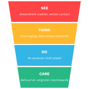 see-think-do-care-model